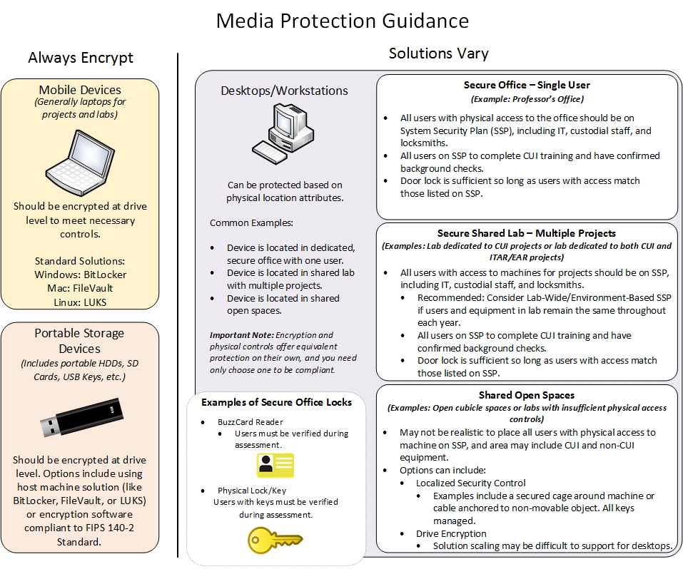 Media Protection Guidance
