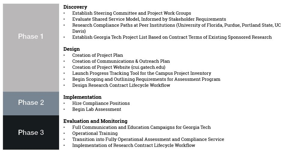 Discovery Establish Steering Committee and Project Work Groups Evaluate Shared Service Model, Informed by Stakeholder Requirements Research Compliance Paths at Peer Institutions (University of Florida, Purdue, Portland State, UC Davis) Establish Georgia Tech Project List Based on Contract Terms of Existing Sponsored Research Design Creation of Project Plan Creation of Communications & Outreach Plan Creation of Project Website (sites.gatech.edu/cui) Launch Progress Tracking Tool for the Campus Project Inventory Begin Scoping and Outlining Requirements for Assessment Program Design Research Contract Lifecycle Workflow Implementation Hire Compliance Positions Begin Lab Assessment Evaluation and Monitoring Full Communication and Education Campaigns for Georgia Tech Operational Training Transition into Fully Operational Assessment and Compliance Service Implementation of Research Contract Lifecycle Workflow